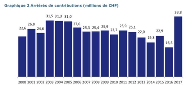 31883 in IC 31883 Le Cameroun suspendu de lOMC pour navoir paye ses cotisations a hauteu SyA
